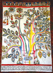 220px-A Medical Thangka - Root of Health and Disease